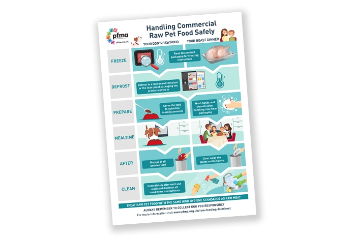 The Pet Food Manufacturers Association (PFMA) has produced two new posters: 'Handling Commercial Raw Pet Food Safely'